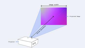 چگونه فاصله ویدئو پروژکتور با پرده را اندازه گیری کنیم؟
